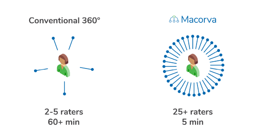 Macorva 360 vs. conventional 360 feedback