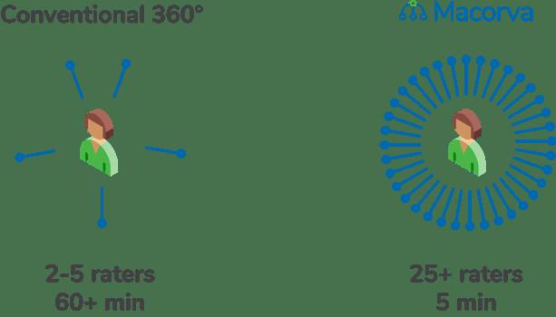360 infographic