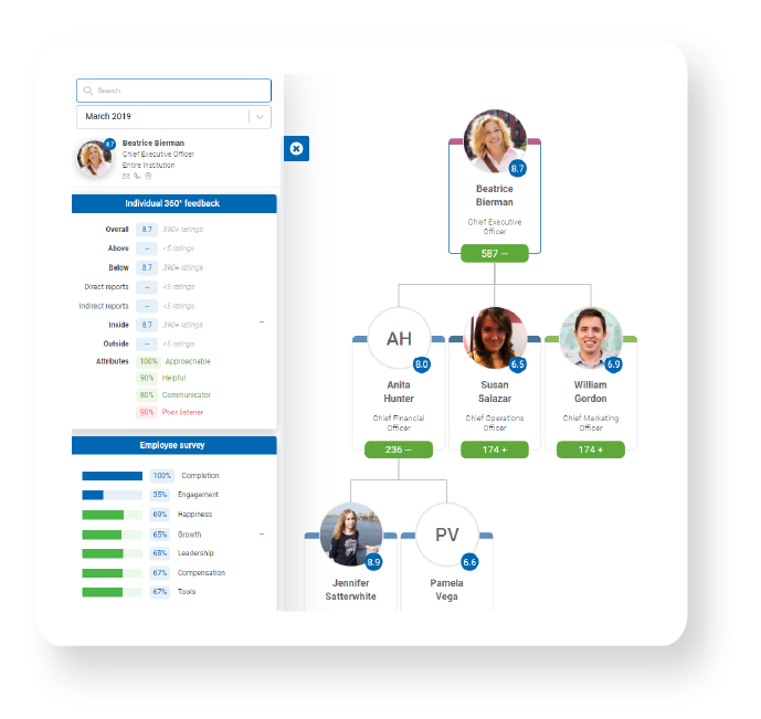Automated, user-friendly reports of employee survey results