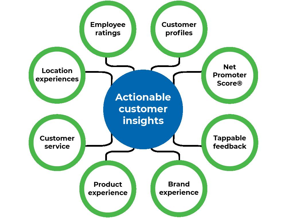 customer-survey-results-1